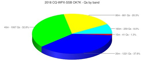 qso-by-band.jpg